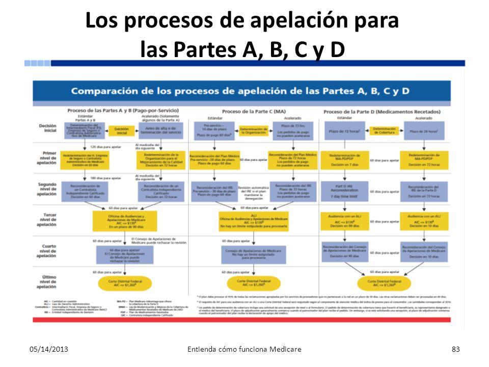 Los procesos de apelación para las Partes A, B, C y D 05/14/2013Entienda cómo funciona Medicare83