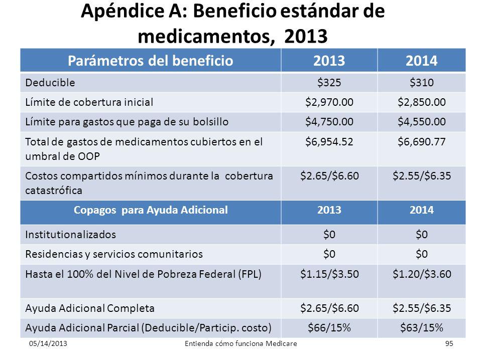 Apéndice A: Beneficio estándar de medicamentos, 2013 Parámetros del beneficio20132014 Deducible$325$310 Límite de cobertura inicial$2,970.00$2,850.00