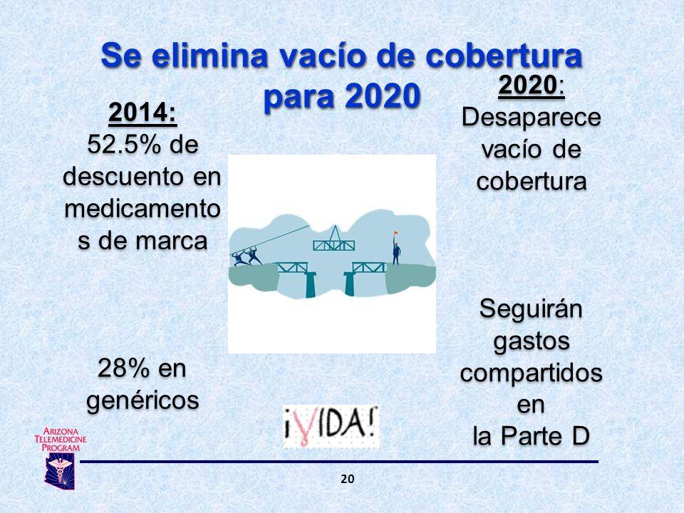 20 Se elimina vacío de cobertura para 2020 2020: Desaparece vacío de cobertura Seguirán gastos compartidos en la Parte D 2020: Desaparece vacío de cobertura Seguirán gastos compartidos en la Parte D 2014: 52.5% de descuento en medicamento s de marca 28% en genéricos 2014: 52.5% de descuento en medicamento s de marca 28% en genéricos