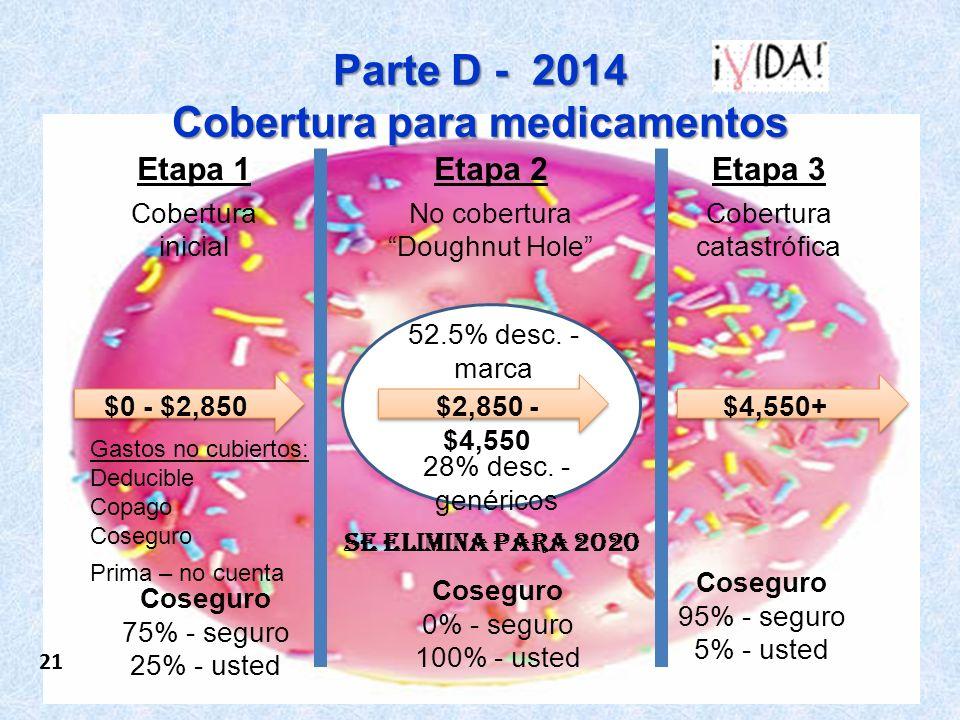 22 You pay: 5% of drug costs Parte D - 2014 Cobertura para medicamentos Etapa 1 Cobertura inicial Etapa 3 Cobertura catastrófica Etapa 2 No cobertura Doughnut Hole Gastos no cubiertos: Deducible Copago Coseguro Prima – no cuenta Coseguro 75% - seguro 25% - usted Coseguro 0% - seguro 100% - usted Coseguro 95% - seguro 5% - usted 52.5% desc.