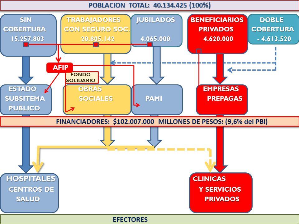 POBLACION TOTAL: 40.134.425 (100%) SIN TRABAJADORES JUBILADOS BENEFICIARIOS DOBLE SIN TRABAJADORES JUBILADOS BENEFICIARIOS DOBLE COBERTURA CON SEGURO