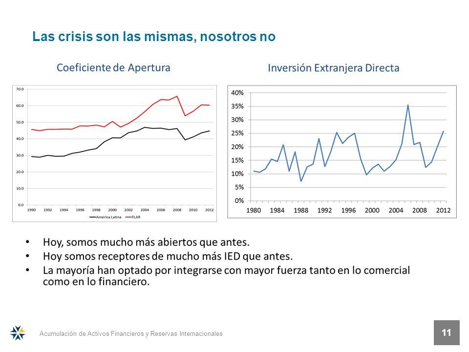 Acumulación de Activos Financieros y Reservas Internacionales 11 Las crisis son las mismas, nosotros no