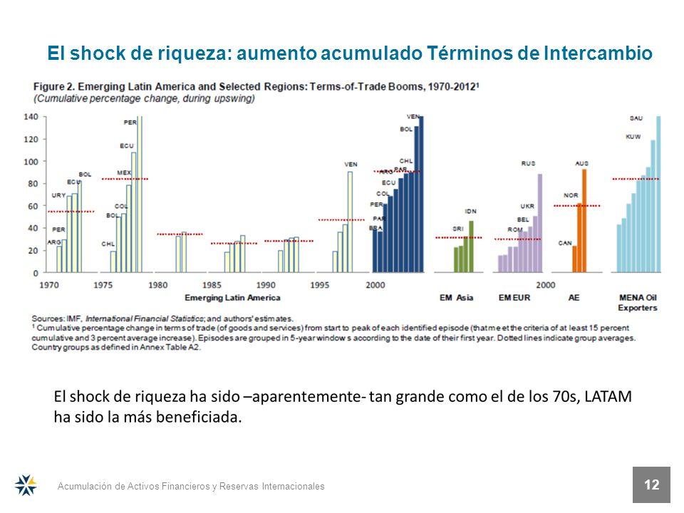 Acumulación de Activos Financieros y Reservas Internacionales 12 El shock de riqueza: aumento acumulado Términos de Intercambio