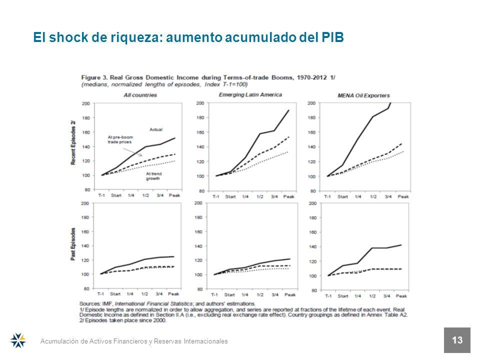 Acumulación de Activos Financieros y Reservas Internacionales 13 El shock de riqueza: aumento acumulado del PIB