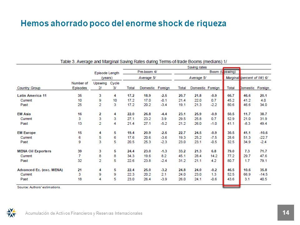 Acumulación de Activos Financieros y Reservas Internacionales 14 Hemos ahorrado poco del enorme shock de riqueza