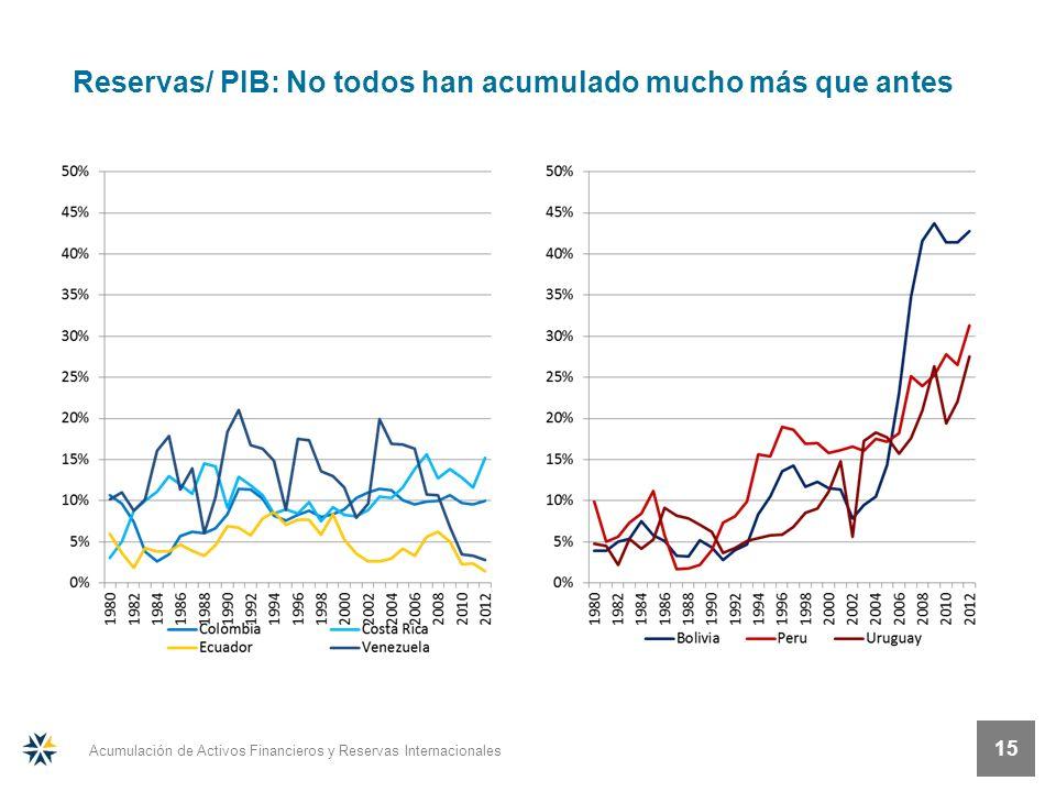 Acumulación de Activos Financieros y Reservas Internacionales 15 Reservas/ PIB: No todos han acumulado mucho más que antes
