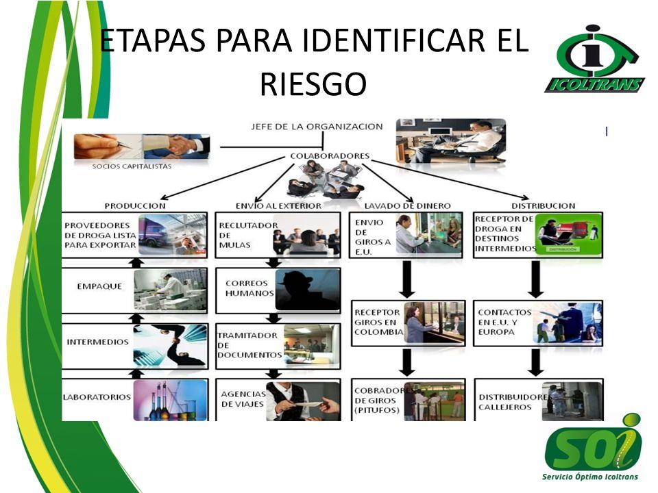 ETAPAS PARA IDENTIFICAR EL RIESGO