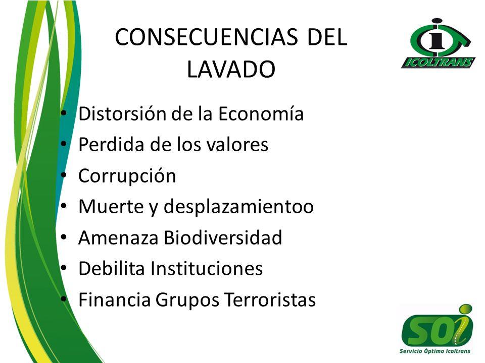 CONSECUENCIAS DEL LAVADO Distorsión de la Economía Perdida de los valores Corrupción Muerte y desplazamientoo Amenaza Biodiversidad Debilita Instituci