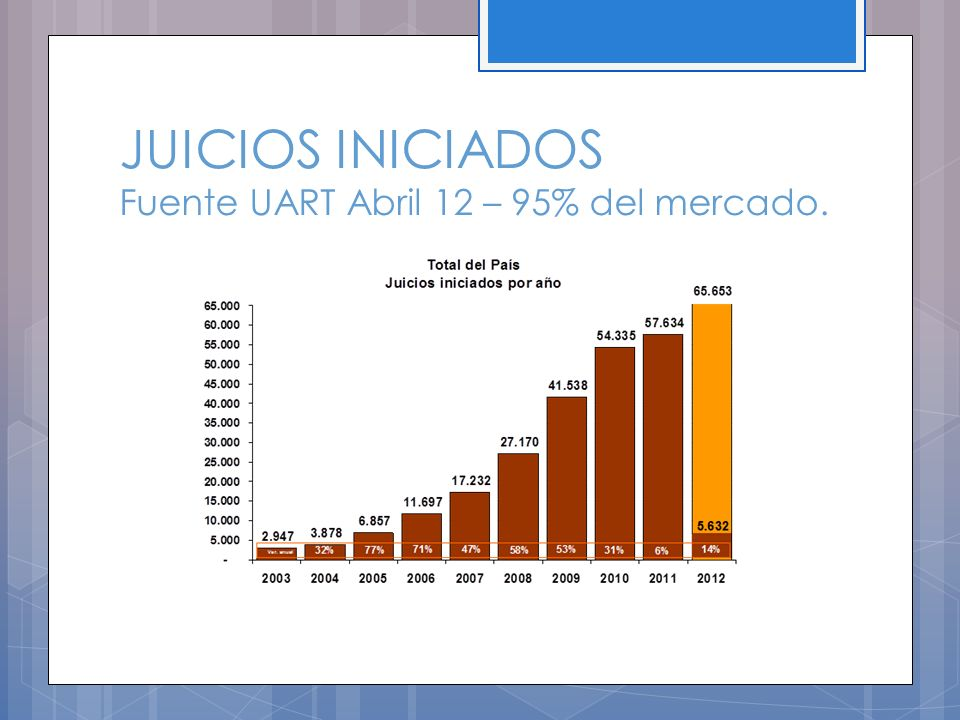 JUICIOS INICIADOS Fuente UART Abril 12 – 95% del mercado.