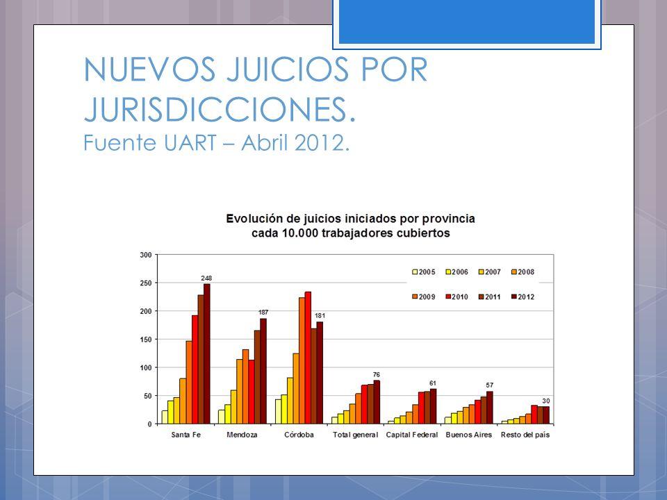 NUEVOS JUICIOS POR JURISDICCIONES. Fuente UART – Abril 2012.
