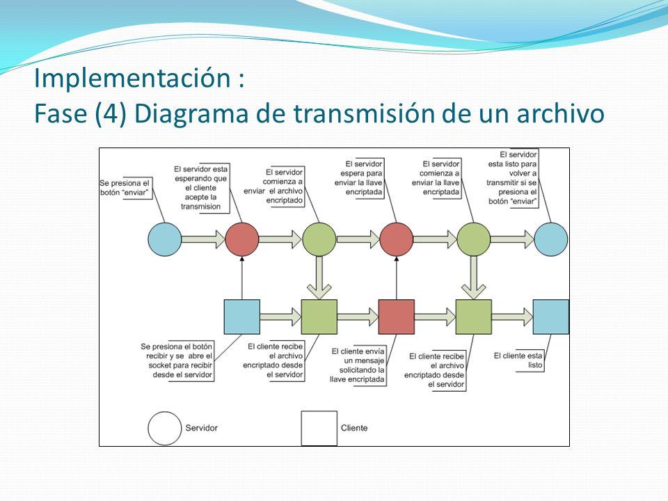 Implementación : Fase (4) Diagrama de transmisión de un archivo