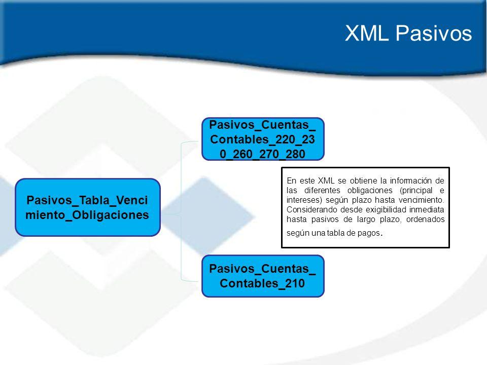 XML Pasivos Pasivos_Tabla_Venci miento_Obligaciones Pasivos_Cuentas_ Contables_220_23 0_260_270_280 Pasivos_Cuentas_ Contables_210 En este XML se obti