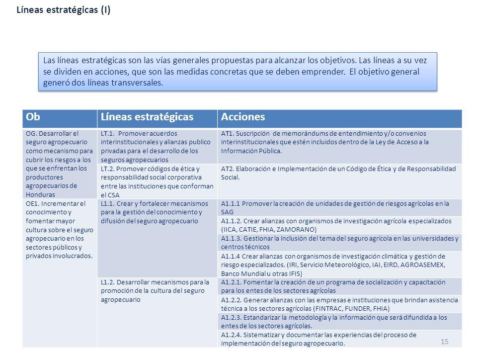 Líneas estratégicas (I) ObLíneas estratégicasAcciones OG. Desarrollar el seguro agropecuario como mecanismo para cubrir los riesgos a los que se enfre