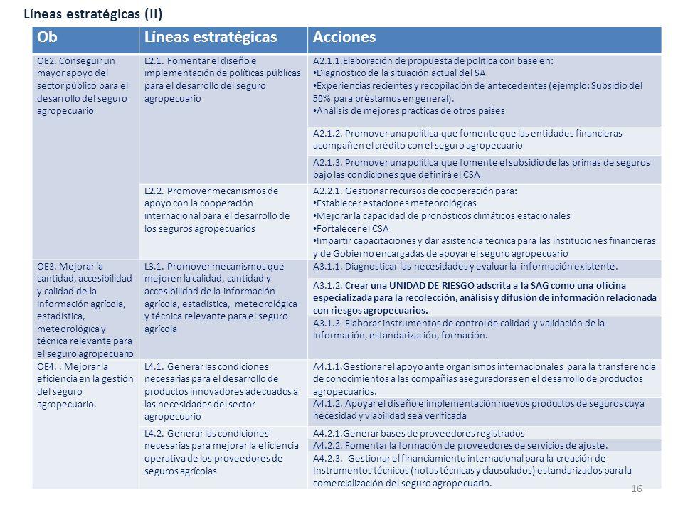 Líneas estratégicas (II) ObLíneas estratégicasAcciones OE2. Conseguir un mayor apoyo del sector público para el desarrollo del seguro agropecuario L2.