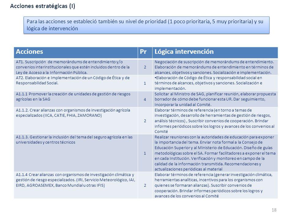 Acciones estratégicas (I) AccionesPrLógica intervención AT1. Suscripción de memorándums de entendimiento y/o convenios interinstitucionales que estén