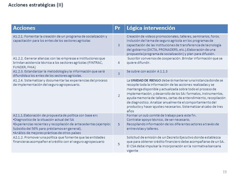 Acciones estratégicas (II) AccionesPrLógica intervención A1.2.1. Fomentar la creación de un programa de socialización y capacitación para los entes de
