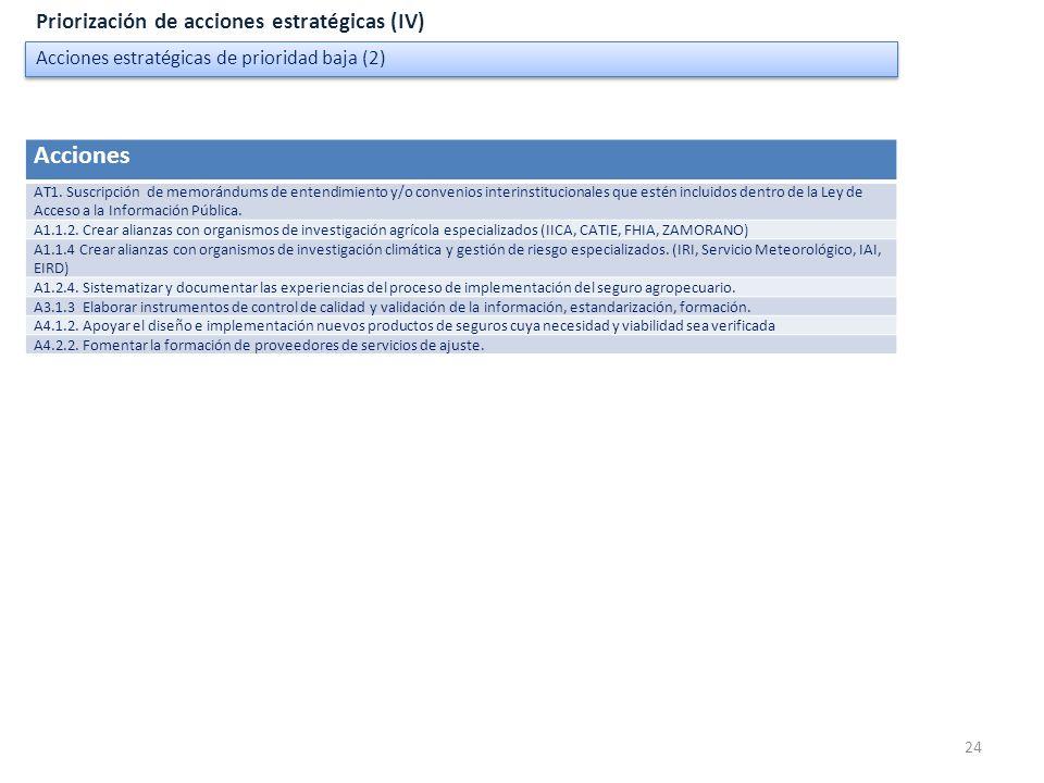24 Acciones estratégicas de prioridad baja (2) Priorización de acciones estratégicas (IV) Acciones AT1. Suscripción de memorándums de entendimiento y/