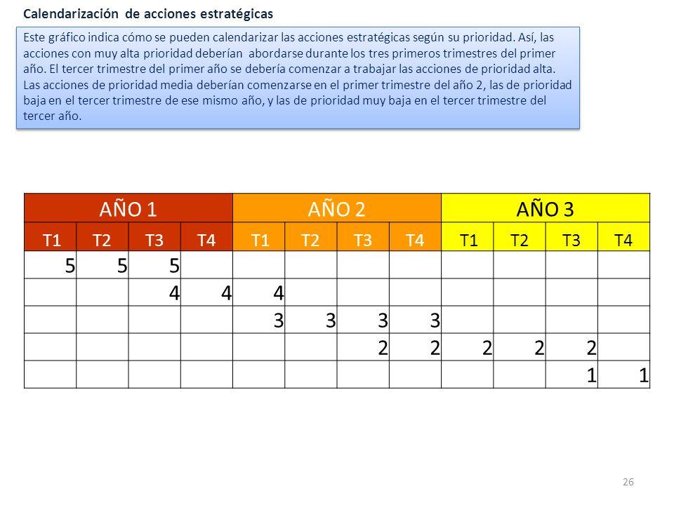 26 Calendarización de acciones estratégicas AÑO 1AÑO 2AÑO 3 T1T2T3T4 T1T2T3T4 T1T2T3T4 555 444 3333 22222 11 Este gráfico indica cómo se pueden calend