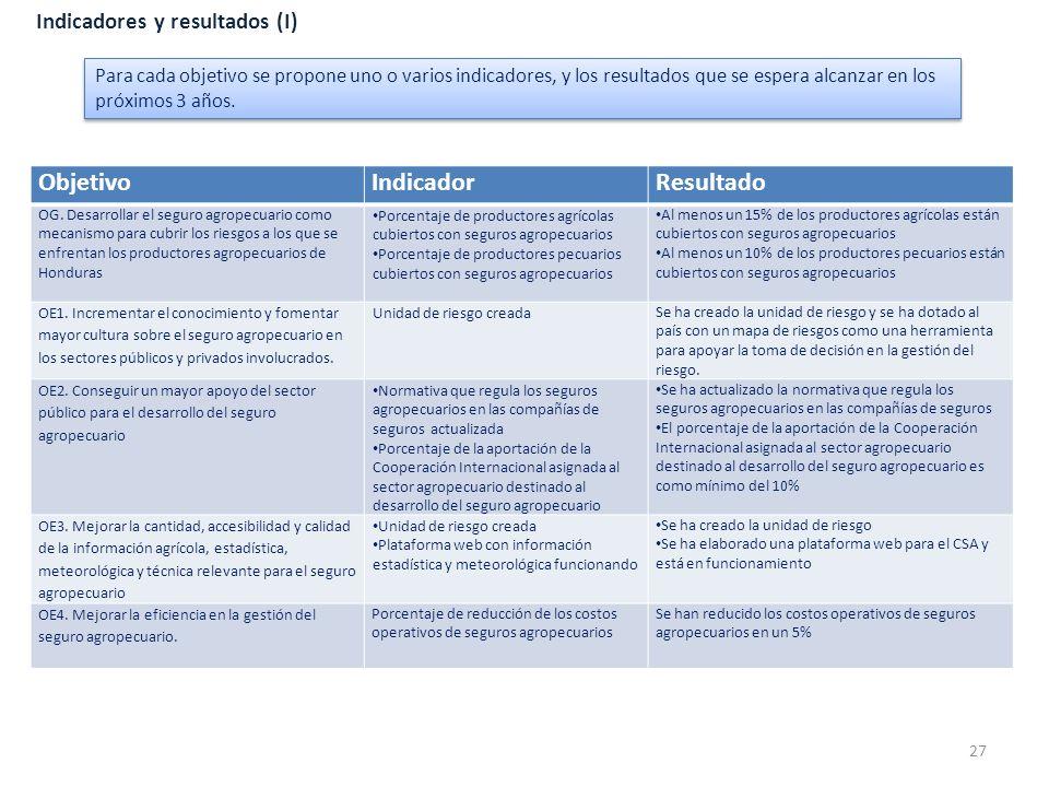 Indicadores y resultados (I) ObjetivoIndicadorResultado OG. Desarrollar el seguro agropecuario como mecanismo para cubrir los riesgos a los que se enf