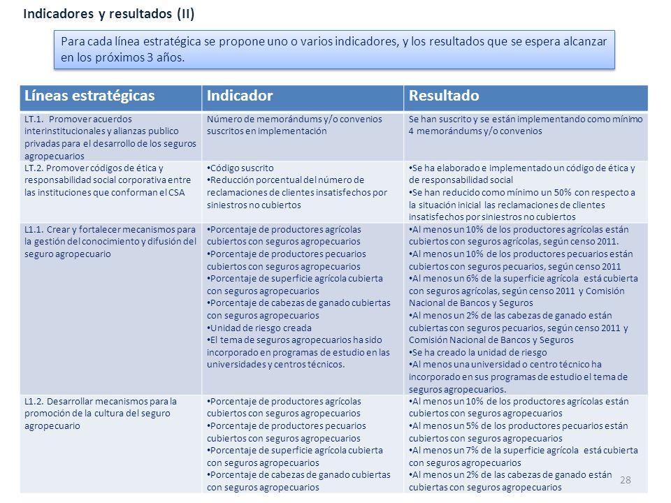 Indicadores y resultados (II) Líneas estratégicasIndicadorResultado LT.1. Promover acuerdos interinstitucionales y alianzas publico privadas para el d