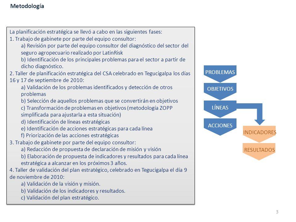 Objetivos (II): Objetivo institucional Impulsar el desarrollo de servicios, lineamientos, metodologías, procedimientos y directrices que permitan la implementación de estrategias y políticas para el desarrollo del mercado de seguros agropecuarios en Honduras.