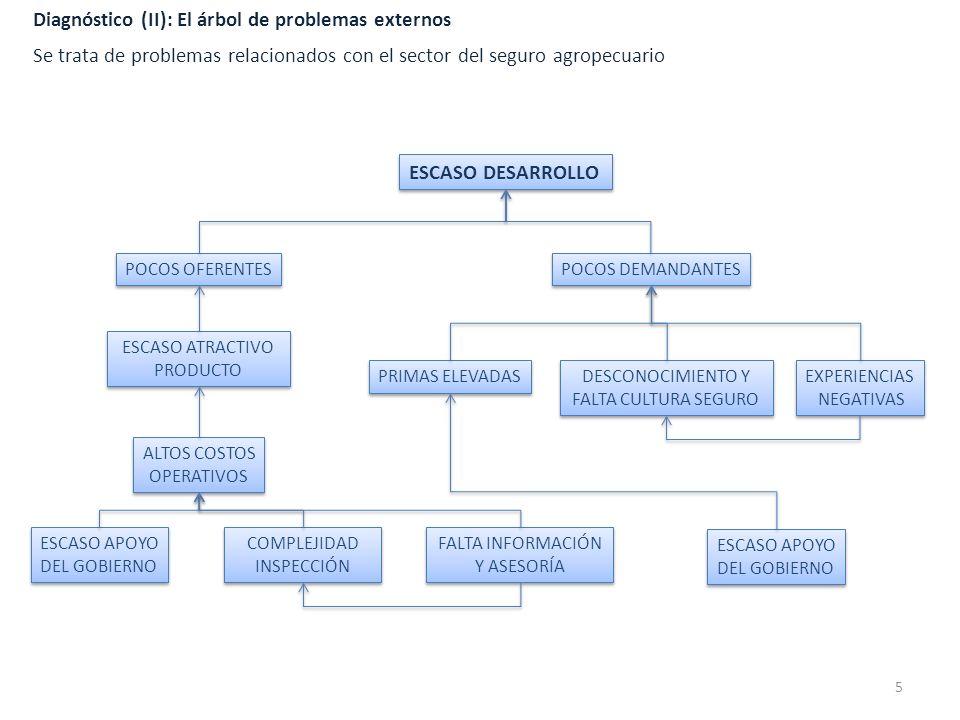 Diagnóstico (II): El árbol de problemas externos ESCASO DESARROLLO ESCASO APOYO DEL GOBIERNO ESCASO APOYO DEL GOBIERNO COMPLEJIDAD INSPECCIÓN COMPLEJI