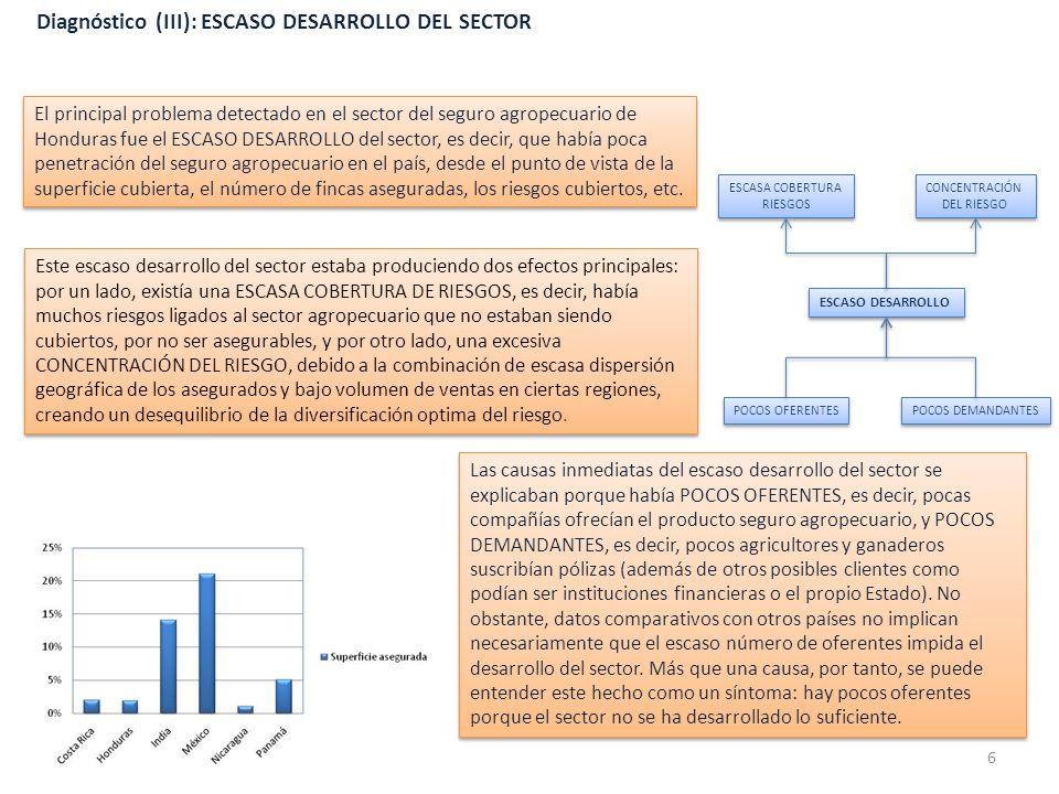 Diagnóstico (IV): POCOS OFERENTES La causa identificada para el hecho de que pocas compañías ofrecieran en su cartera los seguros agropecuarios es el ESCASO ATRACTIVO DEL PRODUCTO.