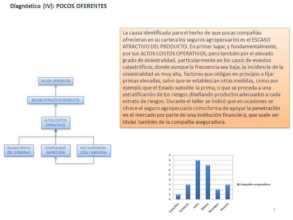Diagnóstico (IV): POCOS OFERENTES La causa identificada para el hecho de que pocas compañías ofrecieran en su cartera los seguros agropecuarios es el