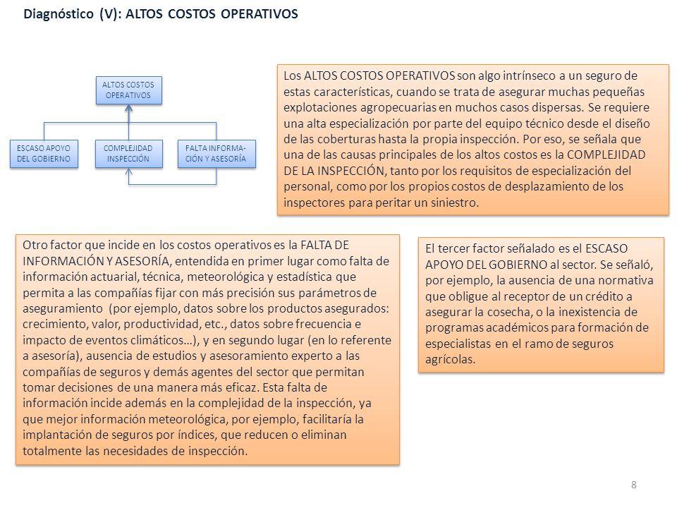 Diagnóstico (V): ALTOS COSTOS OPERATIVOS Los ALTOS COSTOS OPERATIVOS son algo intrínseco a un seguro de estas características, cuando se trata de aseg