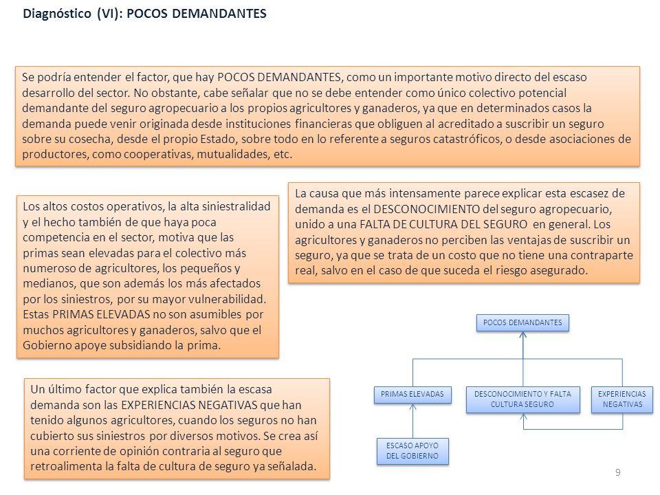 Diagnóstico (VI): POCOS DEMANDANTES Se podría entender el factor, que hay POCOS DEMANDANTES, como un importante motivo directo del escaso desarrollo d