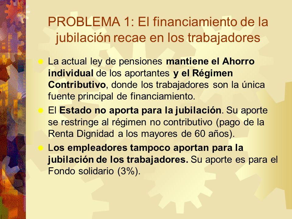 PROBLEMA 1: El financiamiento de la jubilación recae en los trabajadores La actual ley de pensiones mantiene el Ahorro individual de los aportantes y