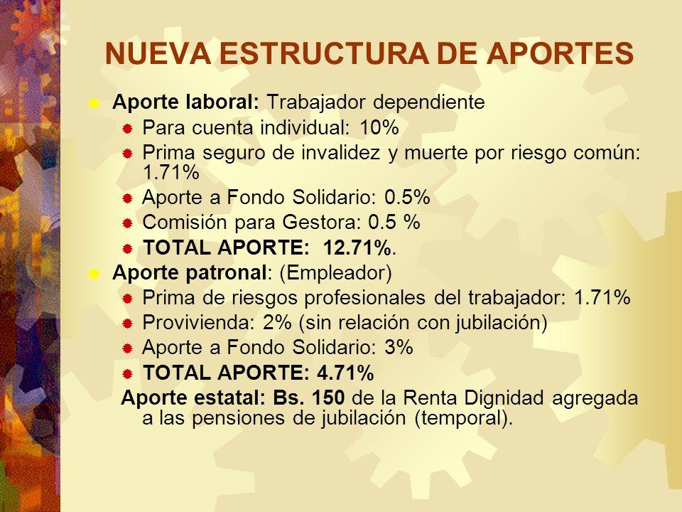 NUEVA ESTRUCTURA DE APORTES Aporte laboral: Trabajador dependiente Para cuenta individual: 10% Prima seguro de invalidez y muerte por riesgo común: 1.