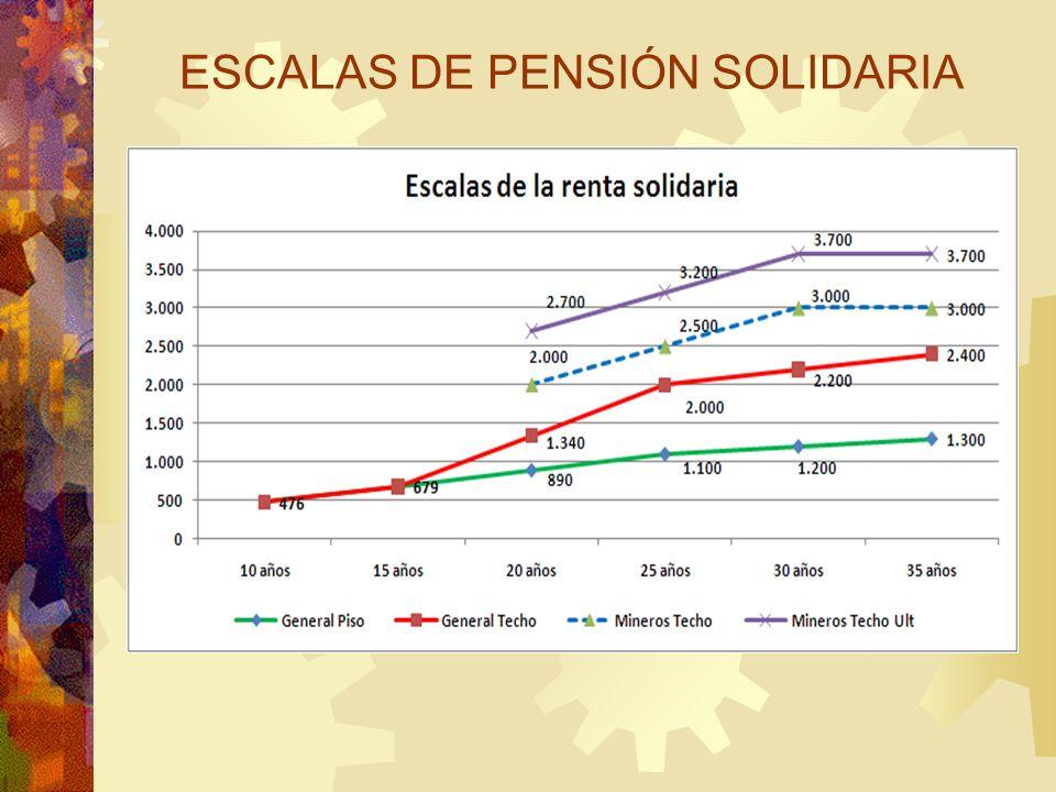 ESCALAS DE PENSIÓN SOLIDARIA