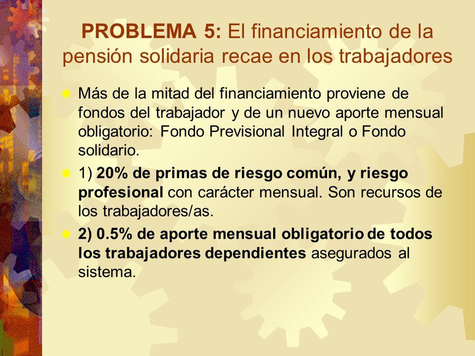PROBLEMA 5: El financiamiento de la pensión solidaria recae en los trabajadores Más de la mitad del financiamiento proviene de fondos del trabajador y