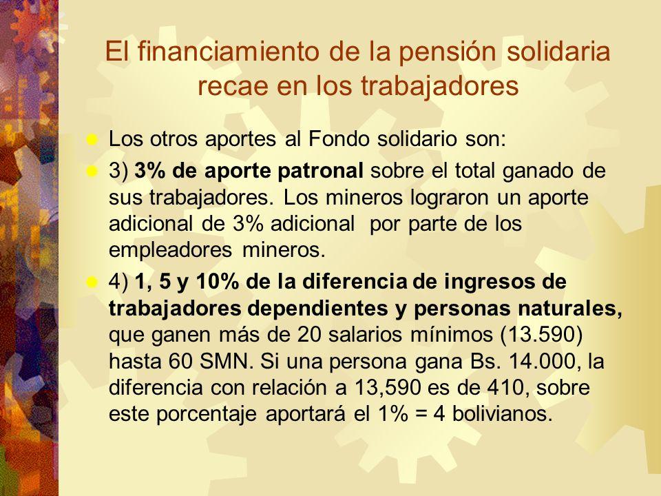 El financiamiento de la pensión solidaria recae en los trabajadores Los otros aportes al Fondo solidario son: 3) 3% de aporte patronal sobre el total