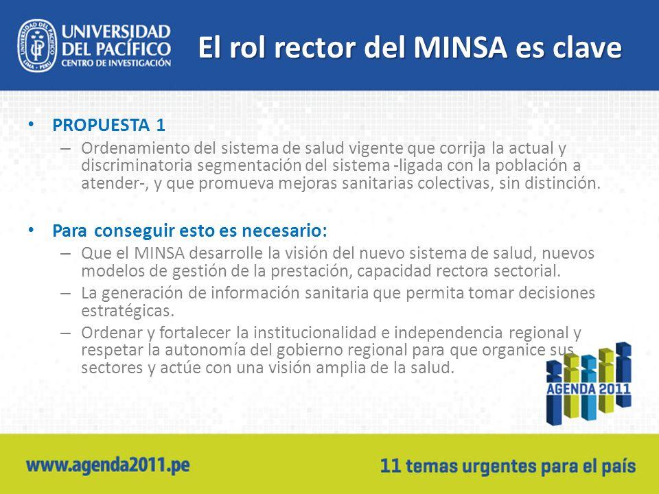 El rol rector del MINSA es clave PROPUESTA 1 – Ordenamiento del sistema de salud vigente que corrija la actual y discriminatoria segmentación del sistema -ligada con la población a atender-, y que promueva mejoras sanitarias colectivas, sin distinción.