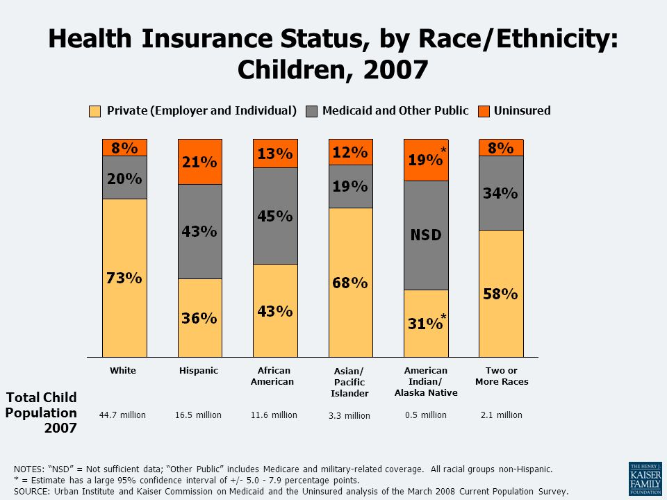 Health Insurance Status, by Race/Ethnicity: Children, 2007 White 44.7 million African American 11.6 million Hispanic 16.5 million Asian/ Pacific Islander 3.3 million American Indian/ Alaska Native 0.5 million NOTES: NSD = Not sufficient data; Other Public includes Medicare and military-related coverage.
