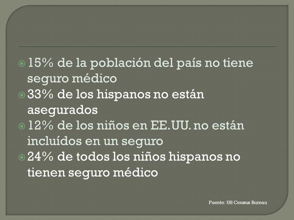 15% de la población del país no tiene seguro médico 33% de los hispanos no están asegurados 12% de los niños en EE.UU.