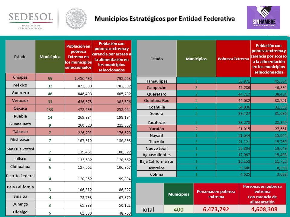 22 Municipios Estratégicos por Entidad Federativa Municipios Personas en pobreza extrema Con carencia de alimentación Total400 6,473,792 4,608,308 Est