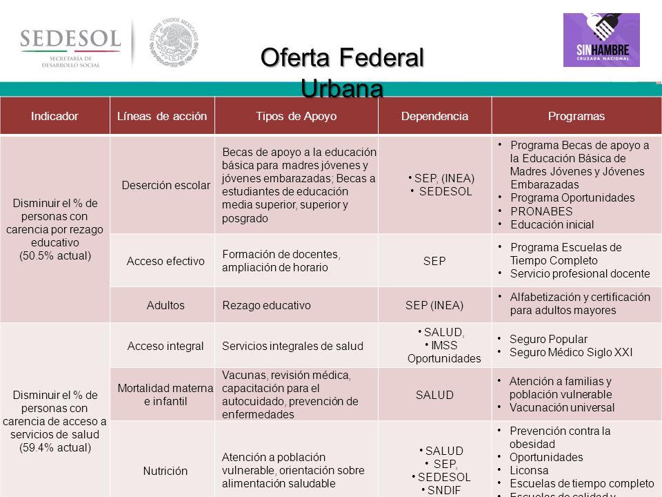 25 IndicadorLíneas de acciónTipos de ApoyoDependenciaProgramas Disminuir el % de personas con carencia por rezago educativo (50.5% actual) Deserción e