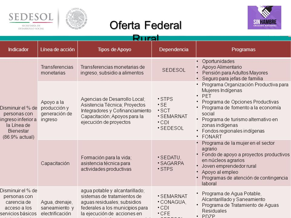 26 Oferta Federal Rural IndicadorLínea de acciónTipos de ApoyoDependenciaProgramas Disminuir el % de personas con ingreso inferior a la Línea de Biene