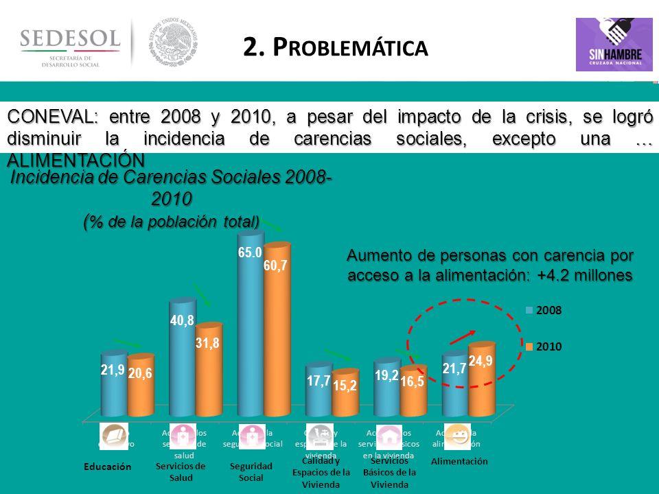 5 2. P ROBLEMÁTICA CONEVAL: entre 2008 y 2010, a pesar del impacto de la crisis, se logró disminuir la incidencia de carencias sociales, excepto una …