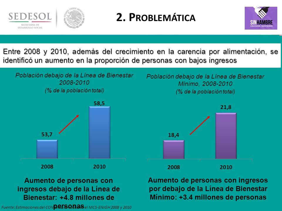 6 Entre 2008 y 2010, además del crecimiento en la carencia por alimentación, se identificó un aumento en la proporción de personas con bajos ingresos