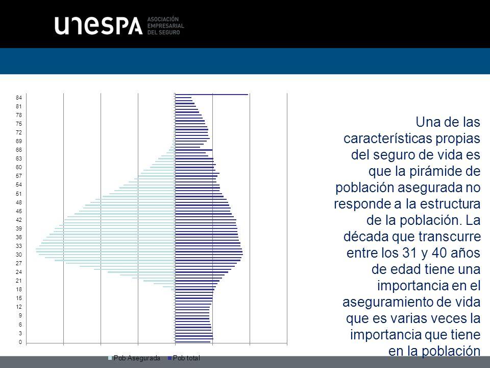 Una de las características propias del seguro de vida es que la pirámide de población asegurada no responde a la estructura de la población.