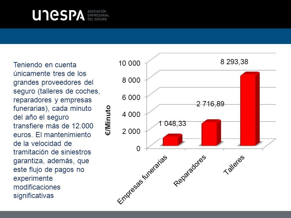 Teniendo en cuenta únicamente tres de los grandes proveedores del seguro (talleres de coches, reparadores y empresas funerarias), cada minuto del año el seguro transfiere más de 12.000 euros.
