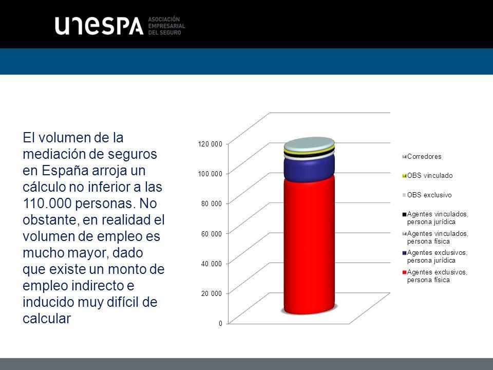 El volumen de la mediación de seguros en España arroja un cálculo no inferior a las 110.000 personas.