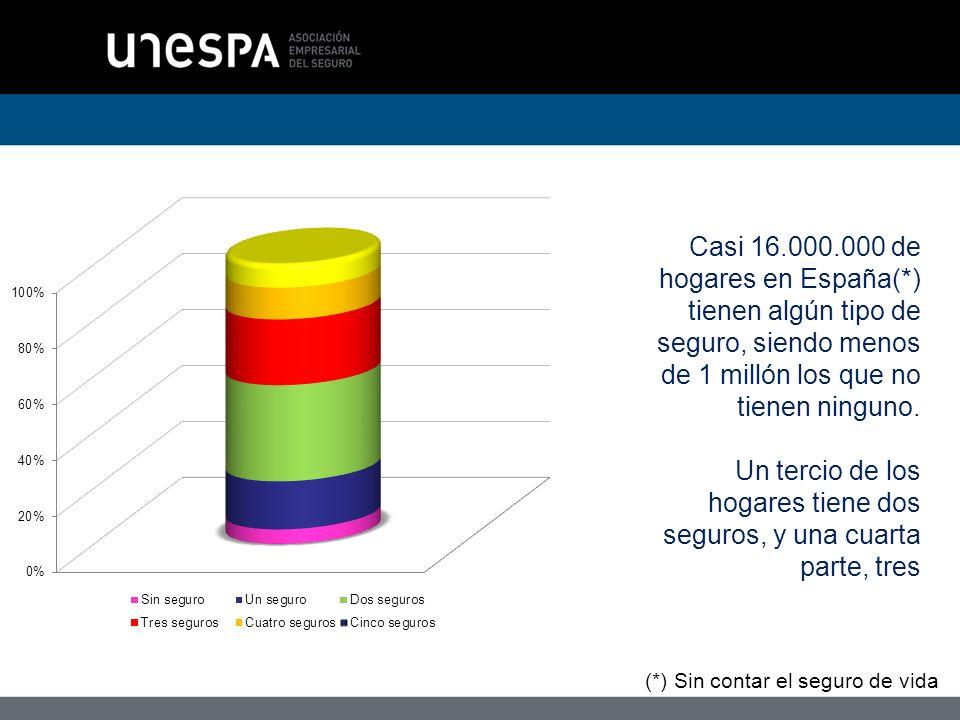 Casi 16.000.000 de hogares en España(*) tienen algún tipo de seguro, siendo menos de 1 millón los que no tienen ninguno.