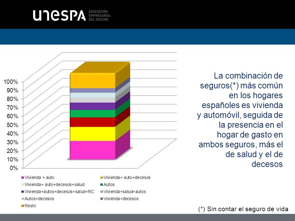 La combinación de seguros(*) más común en los hogares españoles es vivienda y automóvil, seguida de la presencia en el hogar de gasto en ambos seguros, más el de salud y el de decesos (*) Sin contar el seguro de vida