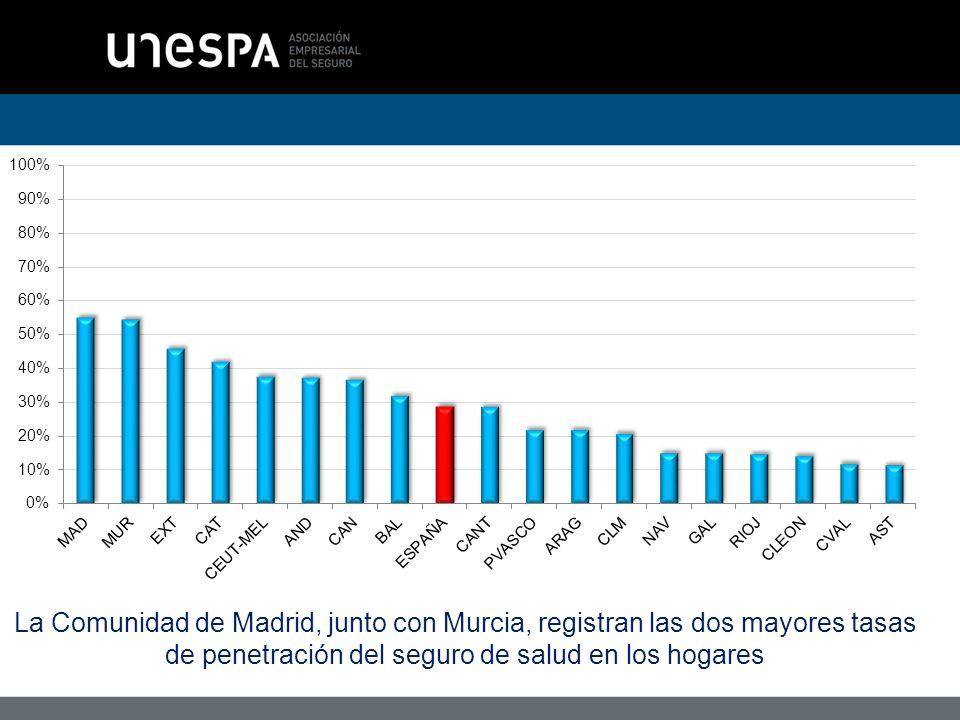 La Comunidad de Madrid, junto con Murcia, registran las dos mayores tasas de penetración del seguro de salud en los hogares