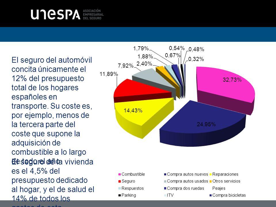 El seguro del automóvil concita únicamente el 12% del presupuesto total de los hogares españoles en transporte.
